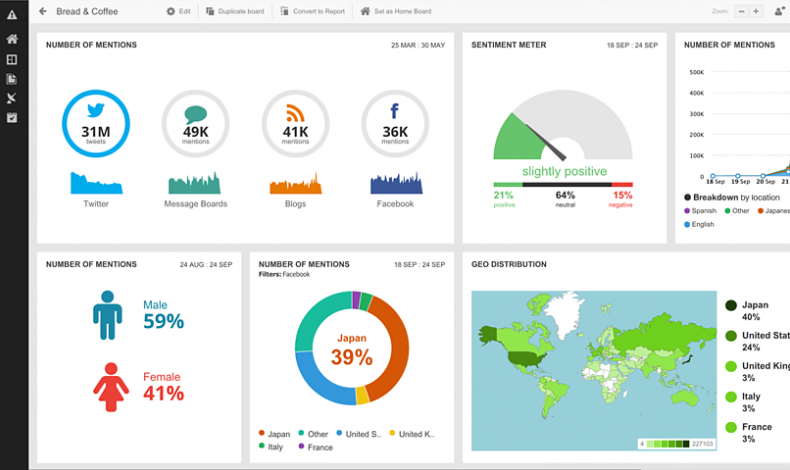 12 of the Best Social Media Analytics Tools (and How They Can Help